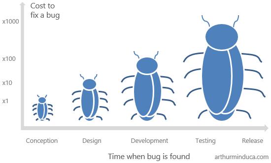 quality assurance in software development